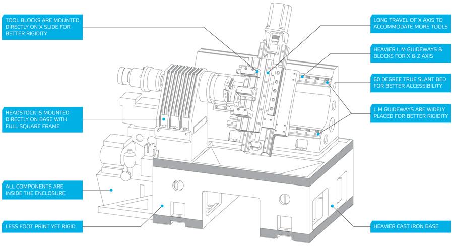 cnc wiring diagrams shop tizona ii cnc chucker, rexroth cnc controller | avermark cnc tools diagrams